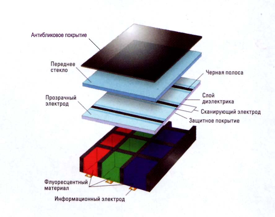 Плазменная панель ( PDP-Plasma Display Panel.